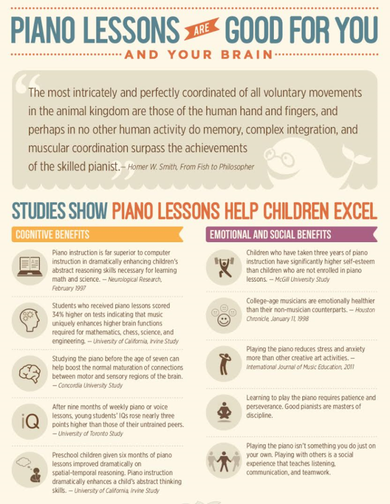 learning piano infographic